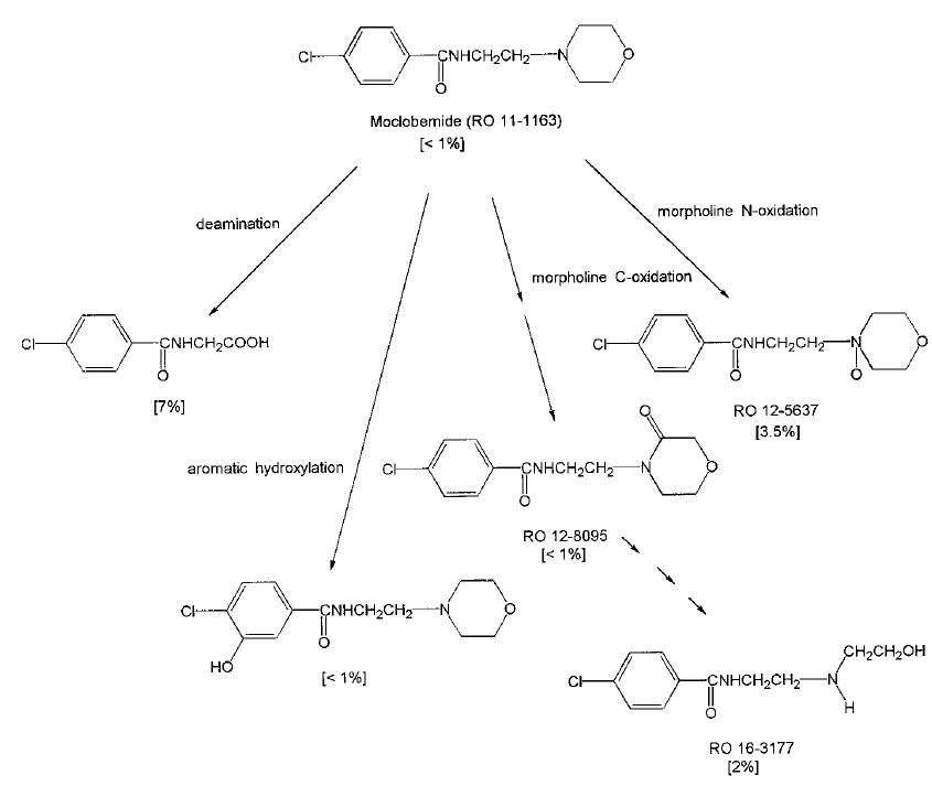 Ivermectin treatment in humans for reducing malaria transmission